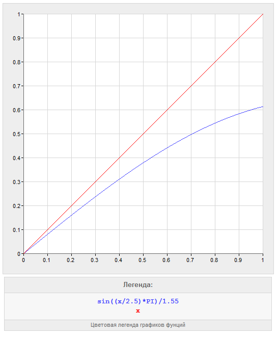 non-linear offset function